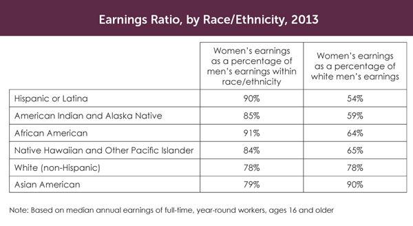 Earnings ratio, by Race-Ethenicity, 2013