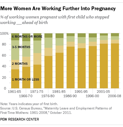 More women are working further into pregnancy