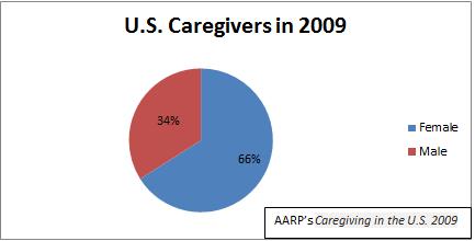 US Caregivers in 2009